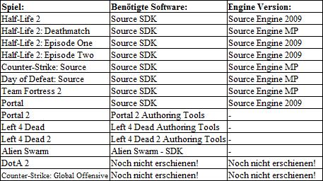 Name:  SDK_uebersicht.png Hits: 4695 Größe:  13,7 KB
